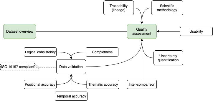 Quality Assessment elements of the Geo-harmonizer map products